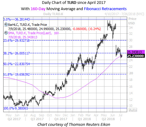 Daily Chart of TLRD With Fib Levels2