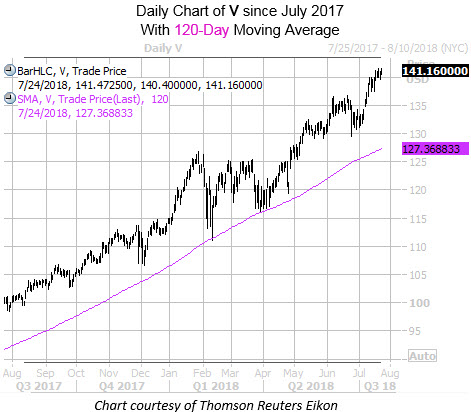 Daily Chart of V 2 with 120MA