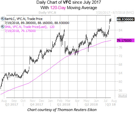 Daily Chart of VFC with 120MA