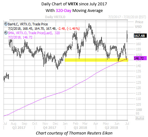 Daily Chart of VRTX Since July with 320MA