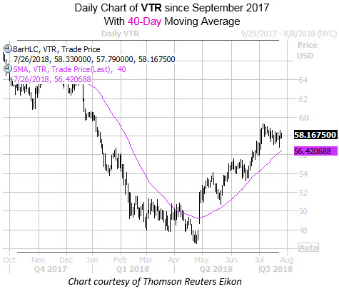 Daily Chart of VTR with 40MA
