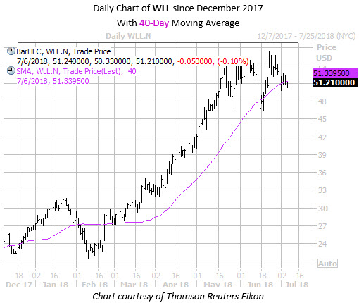 Daily Chart of WLL Since December with 40 MA