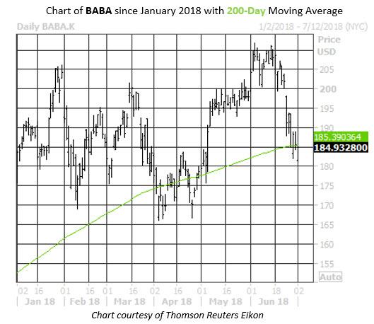 Daily Stock Chart BABA