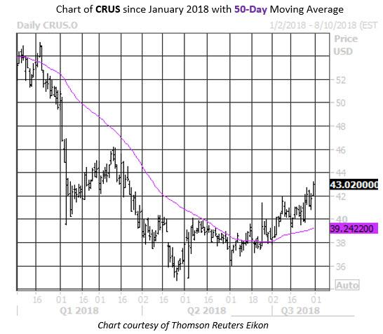 Daily Stock Chart CRUS