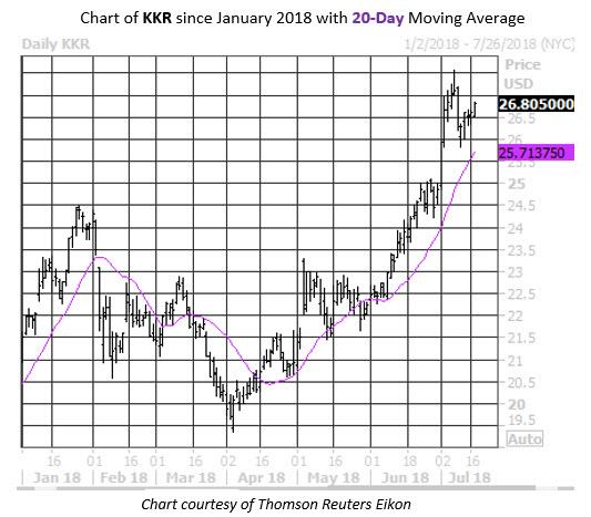 Daily Stock Chart KKR