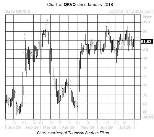 Daily Stock Chart QRVO