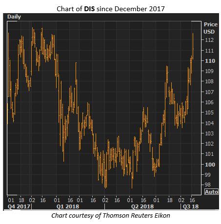 dis stock price