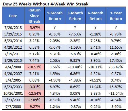 dow 25 weeks without 4wk win streak