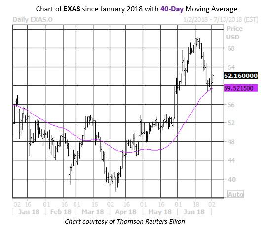 EXAS Stock Chart