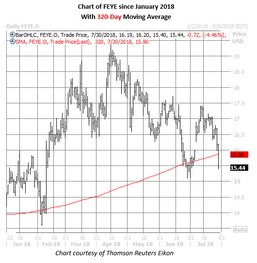 feye stock daily price chart july 30