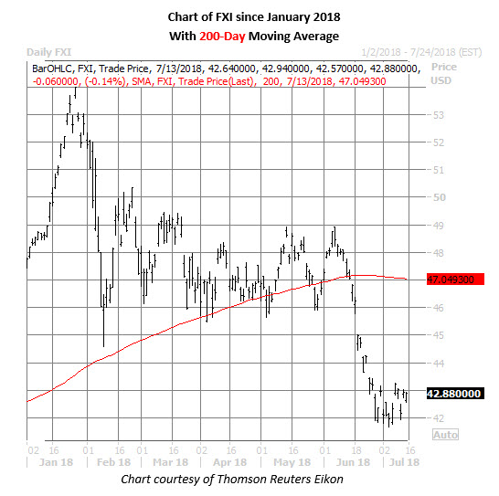 fxi etf daily price chart on july 13