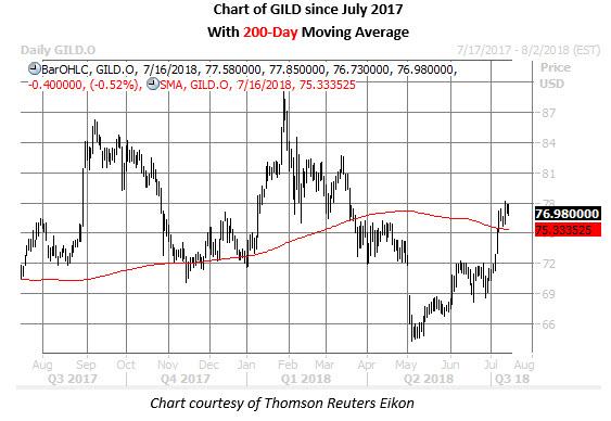gild stock daily chart july 16