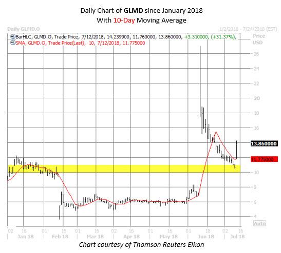 GLMD stock chart july 12