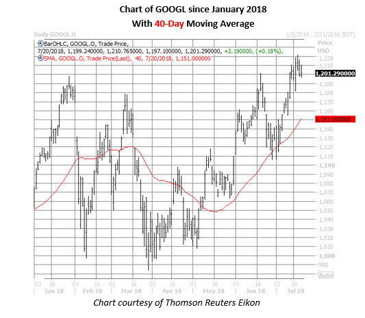 googl stock dailyprice chart on july 20