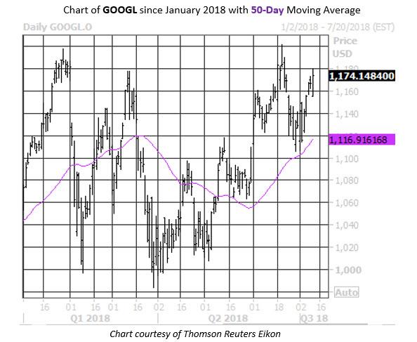 GOOGL Stock Chart Sectors