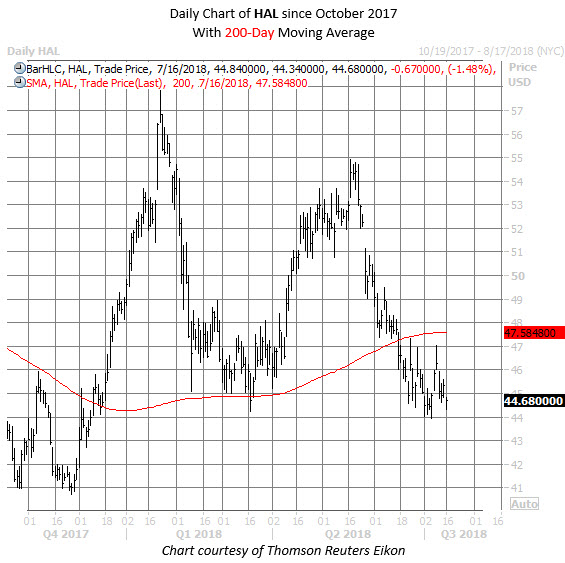 HAL stock chart july 16