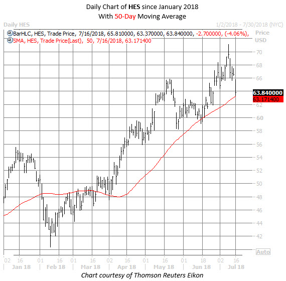 HES stock chart july 16