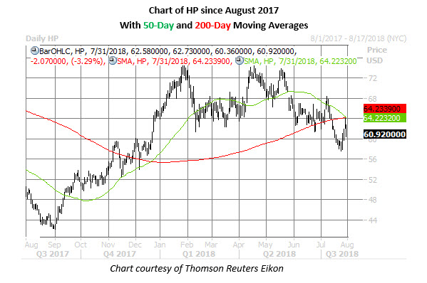 hp stock daily price chart on july 31
