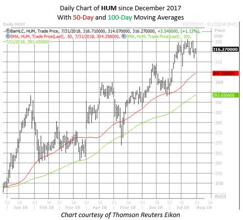 HUM stock chart july 31