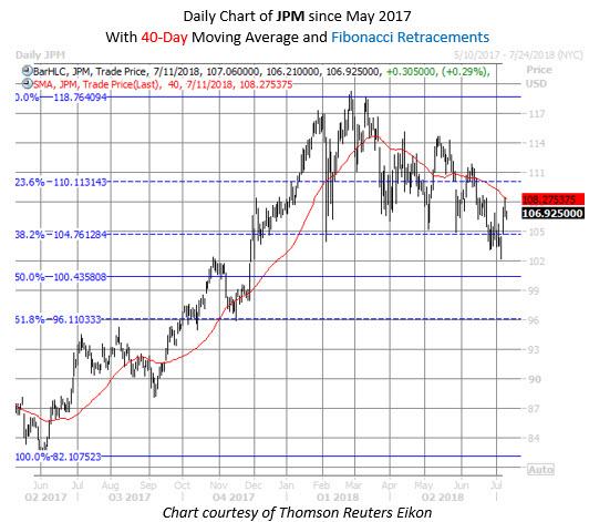 jpm stock chart july 11