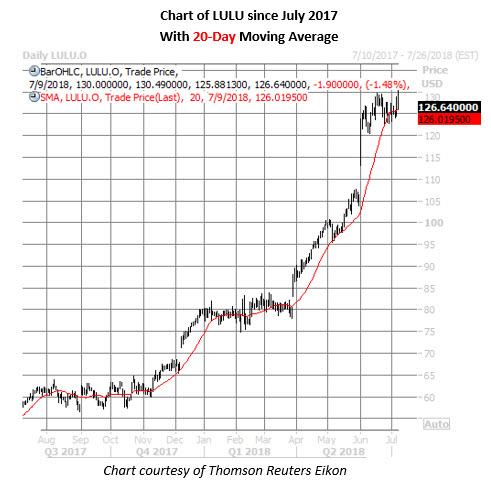 lulu stock daily price chart on july 9