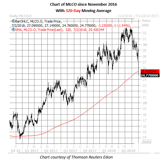 melco stock chart july 2