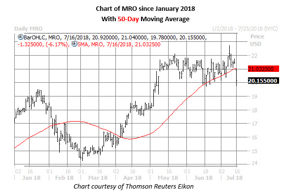 mro stock daily price chart july 16