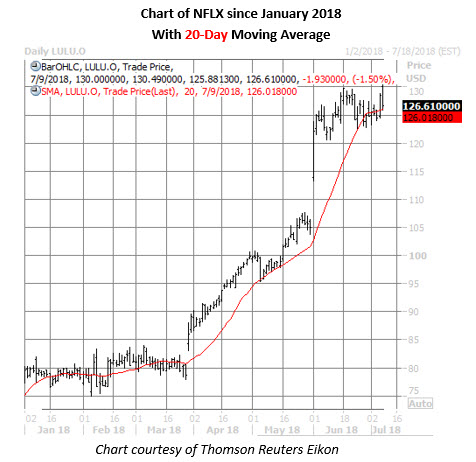 nflx stock daily chart on july 9
