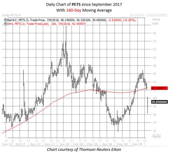 PETS stock chart july 9