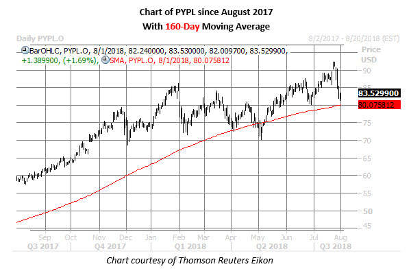paypal stock daily chart aug 1