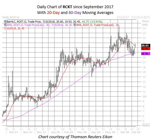RCKT stock chart july 10