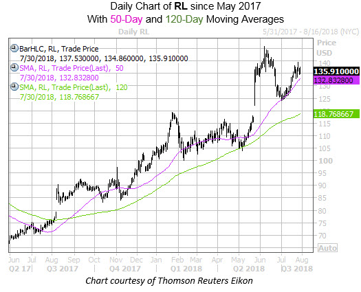 RL with Golden Cross and 50 120MA