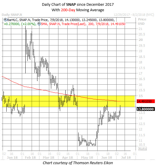 SNAP stock chart july 9