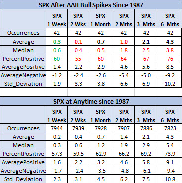 spx after aaii vs anytime since 1987