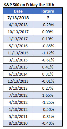 spx friday the 13th since 2010