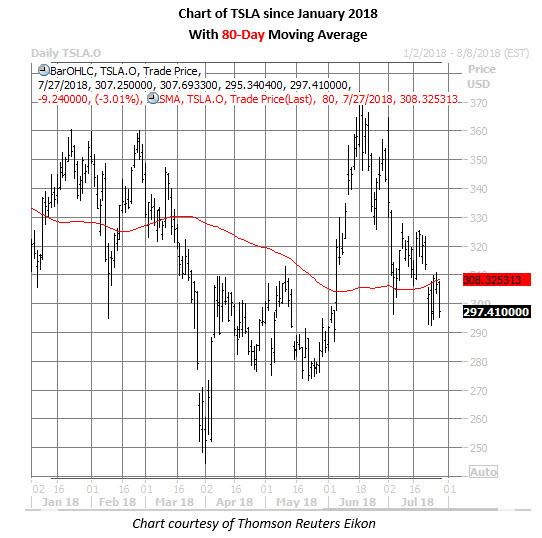 tsla stock daily chart july 27
