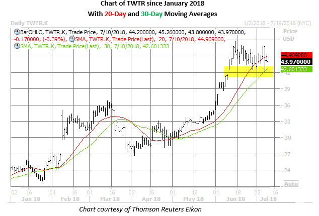 twtr stock daily price chart on july 10