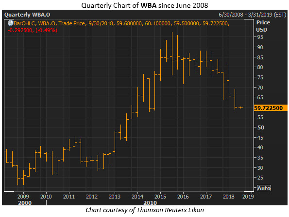wba stock price