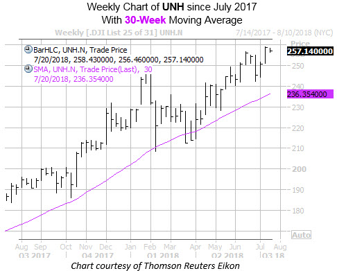 Weekly Chart of UNH with 30MA