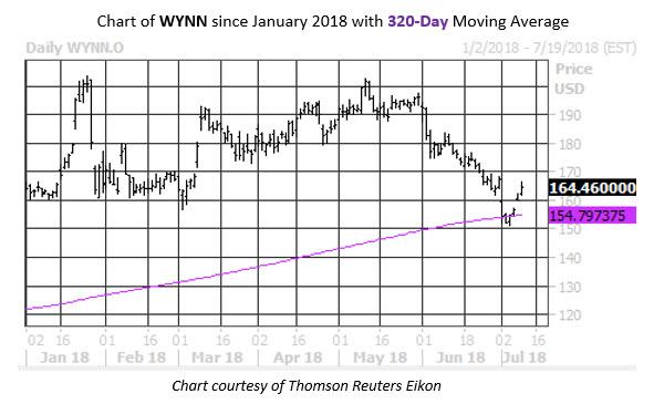 WYNN Stock Chart