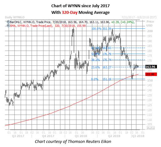 wynn stock daily price chart july 20