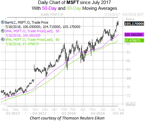 Daily Chart of MSFT With 50 and 80MA
