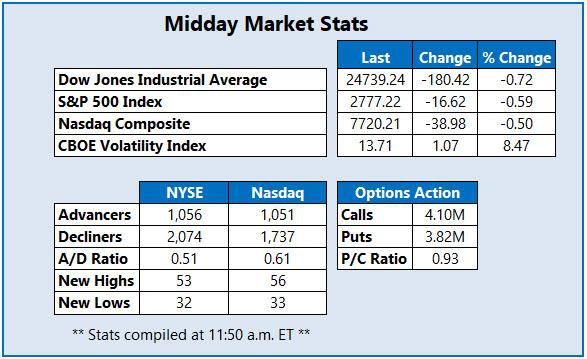 Midday Market Stats July 11