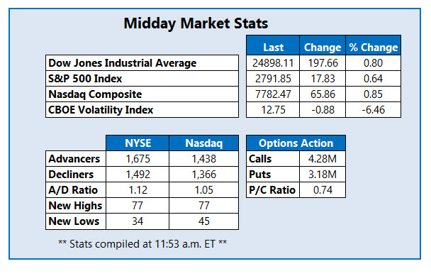 midday market stats july 12