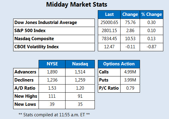 Midday Market Stats July 13
