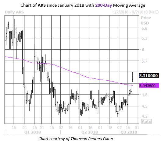 MMC Daily Chart AKS