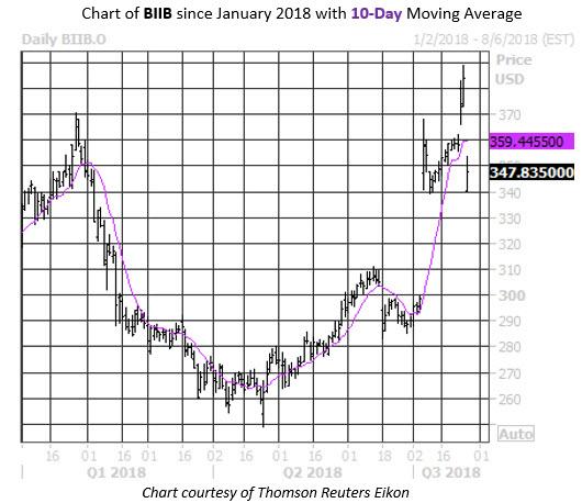 MMC Daily Chart BIIB