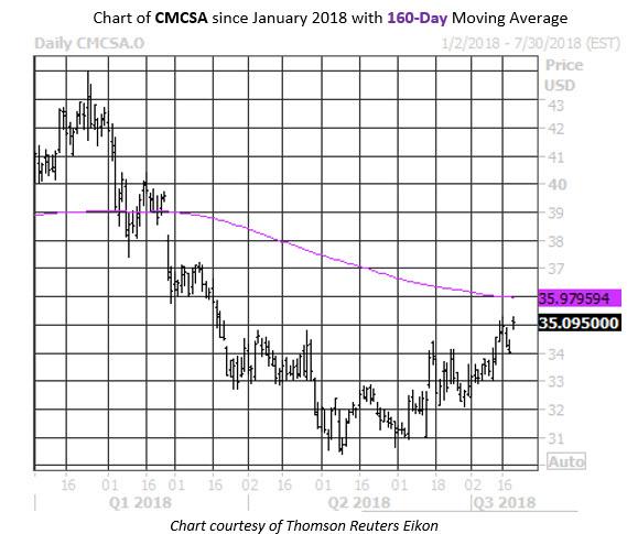 MMC Daily Chart CMCSA