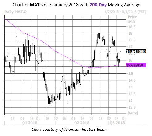 MMC Daily Chart MAT