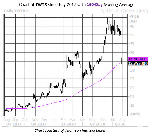 MMC Daily Chart TWTR